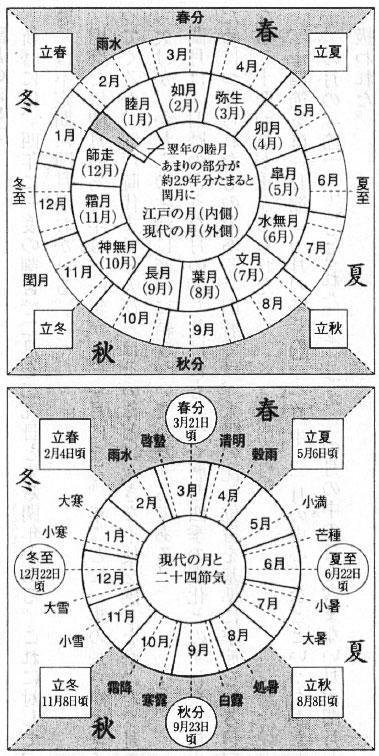 二十四節気カレンダーと閏月